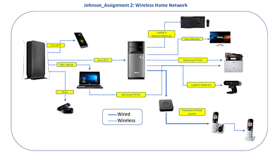 Technology - Home Network.pdf